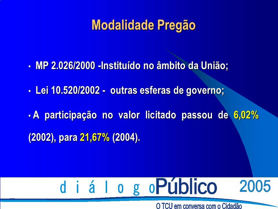 Modalidade Pregão MP 2.026/2000 -Instituído no âmbito da União; MP 2.026/2000 -Instituído no âmbito da União; Lei 10.520/2002 - outras esferas de gove
