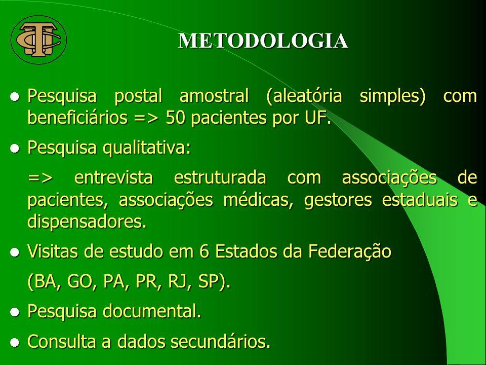 METODOLOGIA Pesquisa postal amostral (aleatória simples) com beneficiários => 50 pacientes por UF.