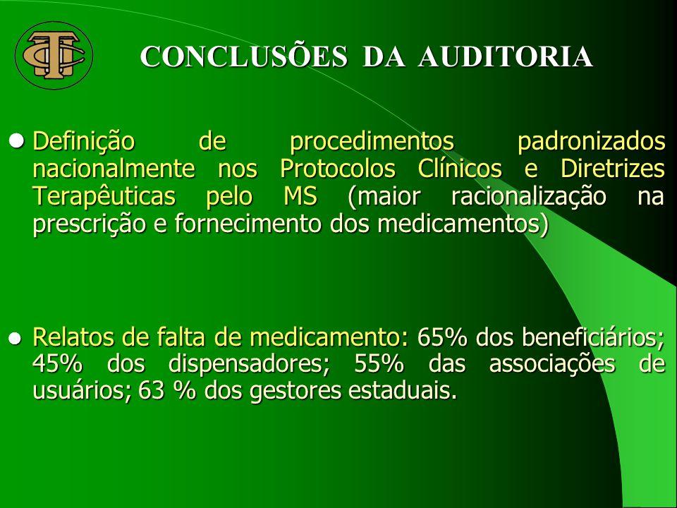 CONCLUSÕES DA AUDITORIA Definição de procedimentos padronizados nacionalmente nos Protocolos Clínicos e Diretrizes Terapêuticas pelo MS (maior racionalização na prescrição e fornecimento dos medicamentos) Definição de procedimentos padronizados nacionalmente nos Protocolos Clínicos e Diretrizes Terapêuticas pelo MS (maior racionalização na prescrição e fornecimento dos medicamentos) Relatos de falta de medicamento: 65% dos beneficiários; 45% dos dispensadores; 55% das associações de usuários; 63 % dos gestores estaduais.