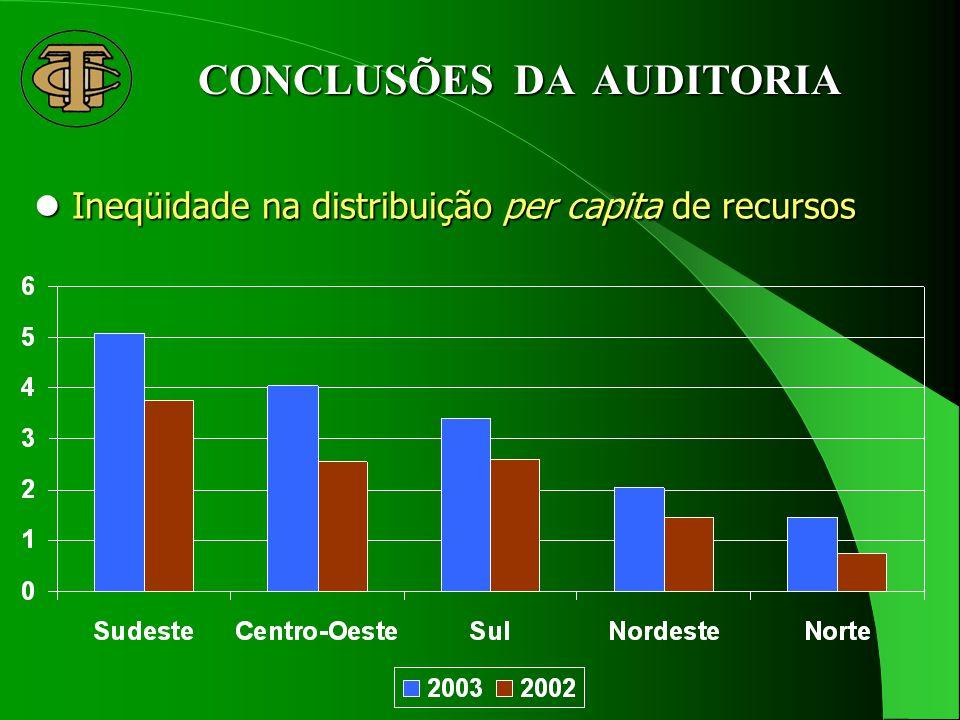 Ineqüidade na distribuição per capita de recursos Ineqüidade na distribuição per capita de recursos CONCLUSÕES DA AUDITORIA
