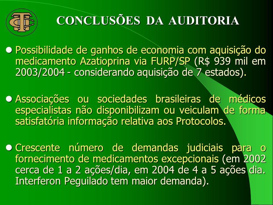 CONCLUSÕES DA AUDITORIA Possibilidade de ganhos de economia com aquisição do medicamento Azatioprina via FURP/SP (R$ 939 mil em 2003/2004 - considerando aquisição de 7 estados).