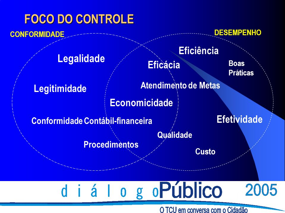 FOCO DO CONTROLE CONFORMIDADE DESEMPENHO Legalidade Legitimidade Economicidade Conformidade Contábil-financeira Eficácia Eficiência Atendimento de Met
