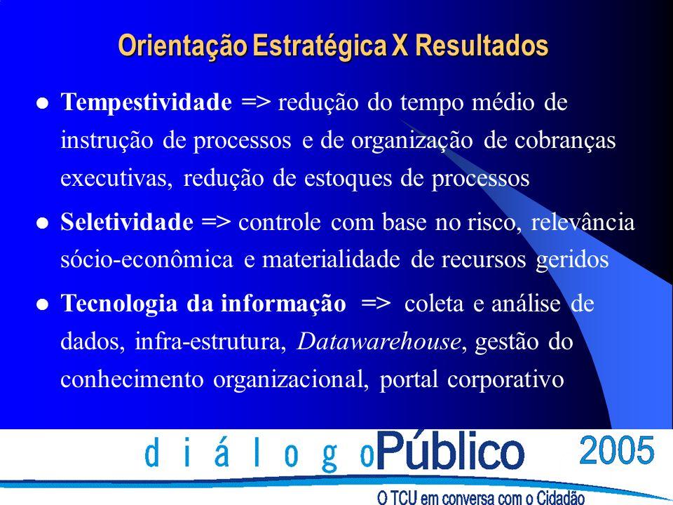 Orientação Estratégica X Resultados Tempestividade => redução do tempo médio de instrução de processos e de organização de cobranças executivas, reduç