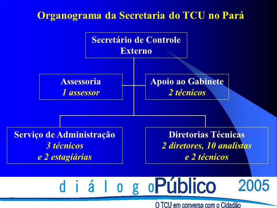 Organograma da Secretaria do TCU no Pará Secretário de Controle Externo Assessoria 1 assessor Apoio ao Gabinete 2 técnicos Serviço de Administração 3