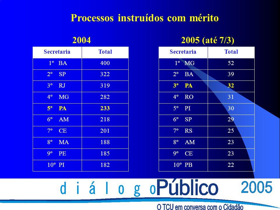 Processos instruídos com mérito 18210º PI 1859º PE 1888º MA 2017º CE 2186º AM 2335º PA 2824º MG 3193º RJ 3222º SP 400 1º BA TotalSecretaria 2004 2210º