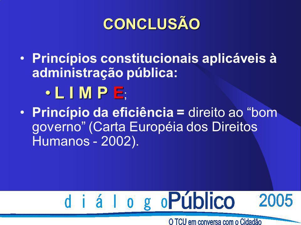 CONCLUSÃO Princípios constitucionais aplicáveis à administração pública: L I M P EL I M P E ; Princípio da eficiência = direito ao bom governo (Carta Européia dos Direitos Humanos - 2002).