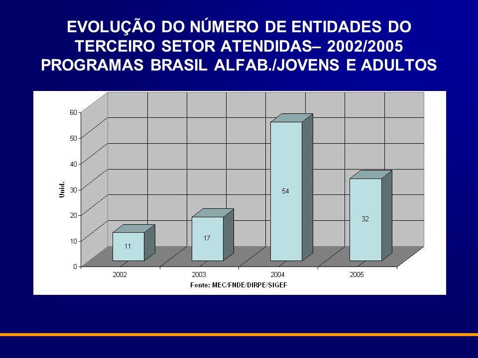 EVOLUÇÃO DO NÚMERO DE ENTIDADES DO TERCEIRO SETOR ATENDIDAS– 2002/2005 PROGRAMAS BRASIL ALFAB./JOVENS E ADULTOS