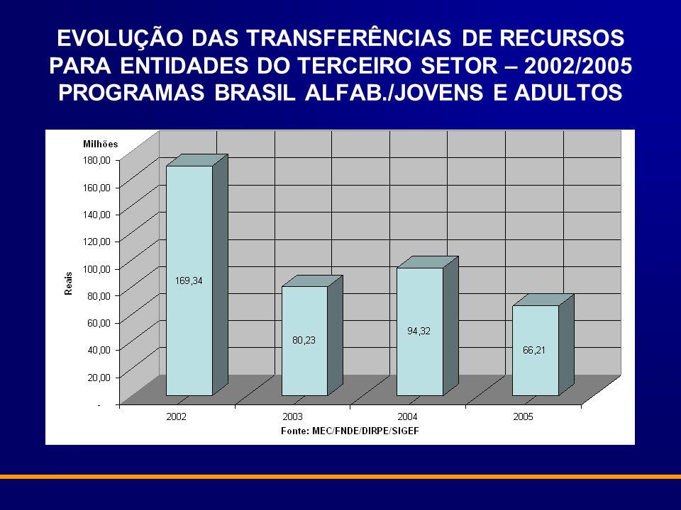 EVOLUÇÃO DAS TRANSFERÊNCIAS DE RECURSOS PARA ENTIDADES DO TERCEIRO SETOR – 2002/2005 PROGRAMAS BRASIL ALFAB./JOVENS E ADULTOS