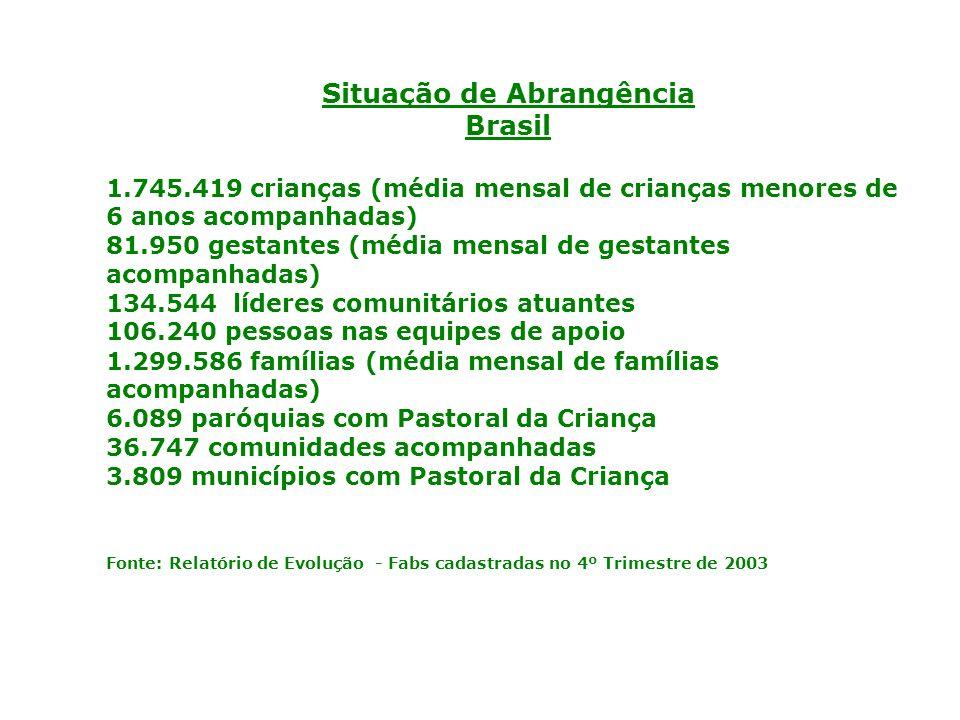 Situação de Abrangência Brasil 1.745.419 crianças (média mensal de crianças menores de 6 anos acompanhadas) 81.950 gestantes (média mensal de gestantes acompanhadas) 134.544 líderes comunitários atuantes 106.240 pessoas nas equipes de apoio 1.299.586 famílias (média mensal de famílias acompanhadas) 6.089 paróquias com Pastoral da Criança 36.747 comunidades acompanhadas 3.809 municípios com Pastoral da Criança Fonte: Relatório de Evolução - Fabs cadastradas no 4º Trimestre de 2003