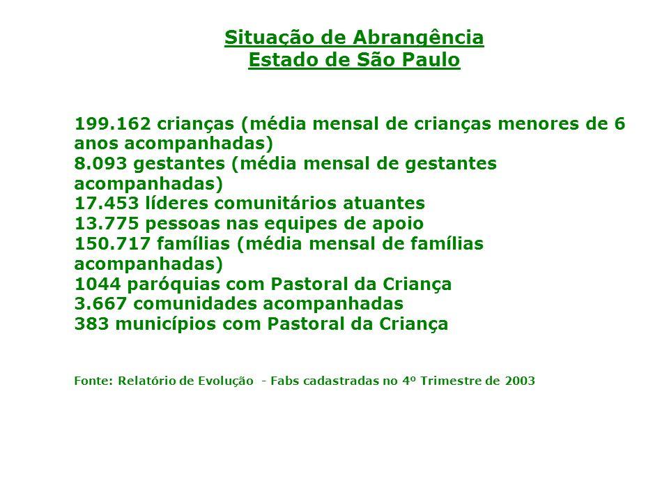 Situação de Abrangência Estado de São Paulo 199.162 crianças (média mensal de crianças menores de 6 anos acompanhadas) 8.093 gestantes (média mensal de gestantes acompanhadas) 17.453 líderes comunitários atuantes 13.775 pessoas nas equipes de apoio 150.717 famílias (média mensal de famílias acompanhadas) 1044 paróquias com Pastoral da Criança 3.667 comunidades acompanhadas 383 municípios com Pastoral da Criança Fonte: Relatório de Evolução - Fabs cadastradas no 4º Trimestre de 2003