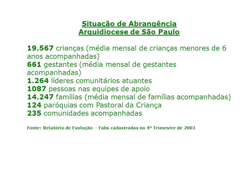 Situação de Abrangência Arquidiocese de São Paulo 19.567 crianças (média mensal de crianças menores de 6 anos acompanhadas) 661 gestantes (média mensal de gestantes acompanhadas) 1.264 líderes comunitários atuantes 1087 pessoas nas equipes de apoio 14.247 famílias (média mensal de famílias acompanhadas) 124 paróquias com Pastoral da Criança 235 comunidades acompanhadas Fonte: Relatório de Evolução - Fabs cadastradas no 4º Trimestre de 2003