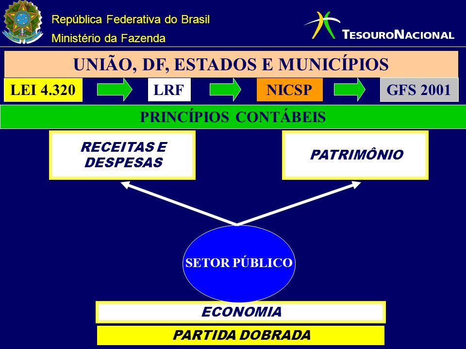República Federativa do Brasil Ministério da Fazenda ECONOMIA SETOR PÚBLICO PATRIMÔNIO RECEITAS E DESPESAS PRINCÍPIOS CONTÁBEIS LEI 4.320LRFNICSP UNIÃO, DF, ESTADOS E MUNICÍPIOS PARTIDA DOBRADA GFS 2001