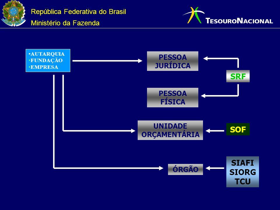 República Federativa do Brasil Ministério da Fazenda AUTARQUIA FUNDAÇÃO EMPRESA SRF PESSOA JURÍDICA PESSOA FÍSICA SOF UNIDADE ORÇAMENTÁRIA SIAFI SIORG