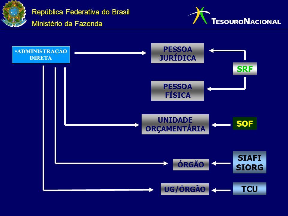 República Federativa do Brasil Ministério da Fazenda ADMINISTRAÇÃO DIRETA SRF PESSOA JURÍDICA PESSOA FÍSICA SOF UNIDADE ORÇAMENTÁRIA SIAFI SIORG ÓRGÃO UG/ÓRGÃO TCU
