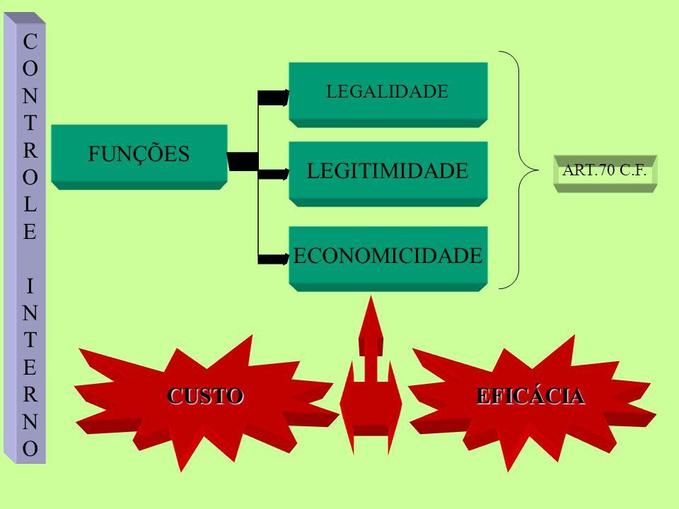FUNÇÕES LEGALIDADE LEGITIMIDADE ECONOMICIDADE ART.70 C.F. CONTROLEINTERNOCONTROLEINTERNO CUSTOEFICÁCIA