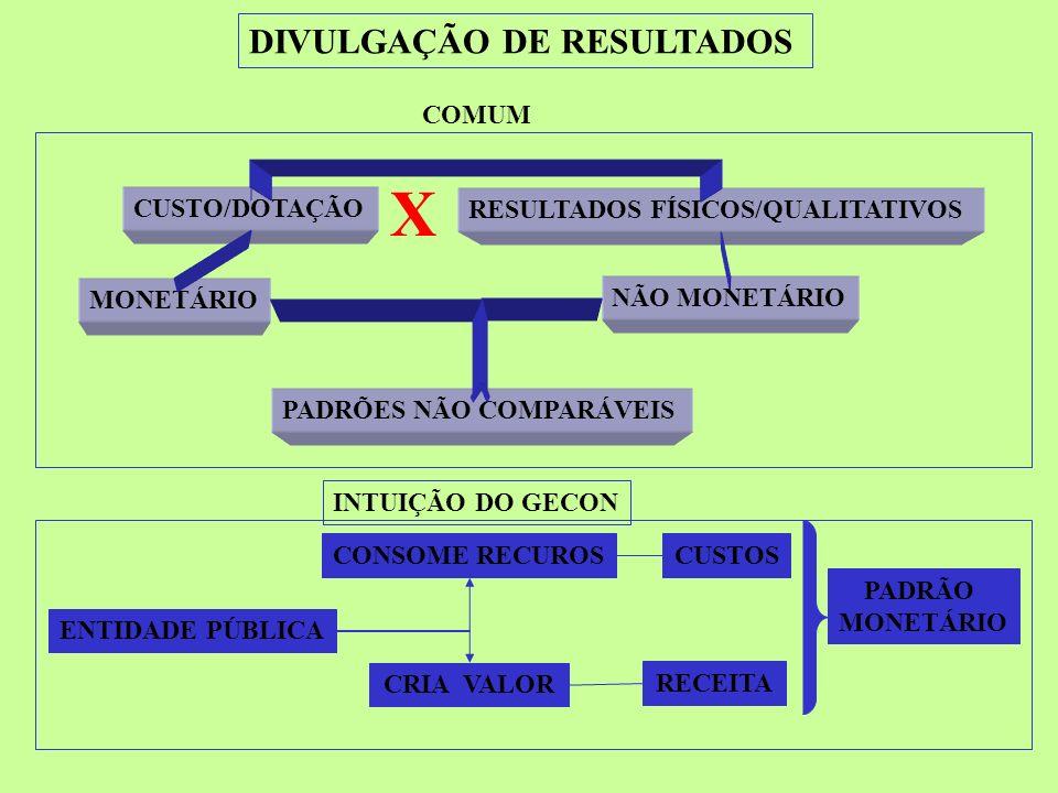 CUSTO/DOTAÇÃO RESULTADOS FÍSICOS/QUALITATIVOS DIVULGAÇÃO DE RESULTADOS MONETÁRIO NÃO MONETÁRIO X PADRÕES NÃO COMPARÁVEIS COMUM INTUIÇÃO DO GECON ENTIDADE PÚBLICA CONSOME RECUROS CRIA VALOR CUSTOS RECEITA PADRÃO MONETÁRIO