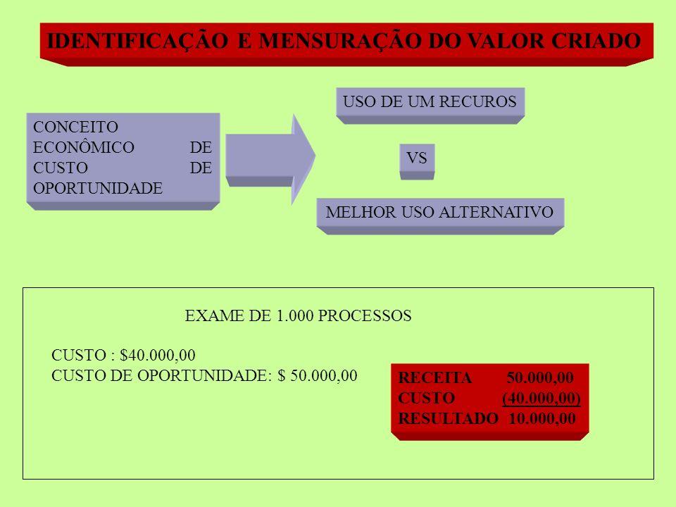 IDENTIFICAÇÃO E MENSURAÇÃO DO VALOR CRIADO CONCEITO ECONÔMICO DE CUSTO DE OPORTUNIDADE USO DE UM RECUROS MELHOR USO ALTERNATIVO VS EXAME DE 1.000 PROCESSOS CUSTO : $40.000,00 CUSTO DE OPORTUNIDADE: $ 50.000,00 RECEITA 50.000,00 CUSTO (40.000,00) RESULTADO 10.000,00