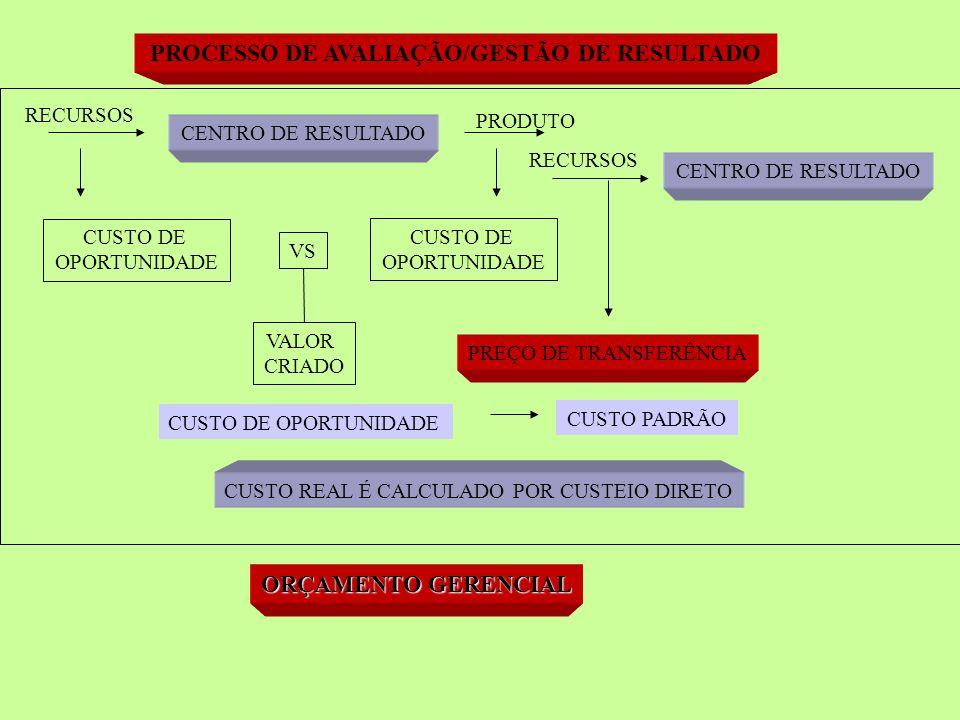 PROCESSO DE AVALIAÇÃO/GESTÃO DE RESULTADO CENTRO DE RESULTADO RECURSOS PRODUTO CUSTO DE OPORTUNIDADE CUSTO DE OPORTUNIDADE VS VALOR CRIADO RECURSOS CENTRO DE RESULTADO PREÇO DE TRANSFERÊNCIA CUSTO DE OPORTUNIDADE CUSTO PADRÃO CUSTO REAL É CALCULADO POR CUSTEIO DIRETO ORÇAMENTO GERENCIAL