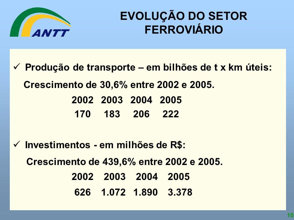 10 Produção de transporte – em bilhões de t x km úteis: Crescimento de 30,6% entre 2002 e 2005. 2002200320042005 170 183 206 222 Investimentos - em mi