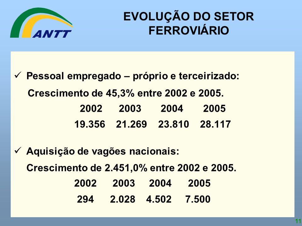 11 Pessoal empregado – próprio e terceirizado: Crescimento de 45,3% entre 2002 e 2005. 2002 2003 2004 2005 19.356 21.269 23.810 28.117 Aquisição de va