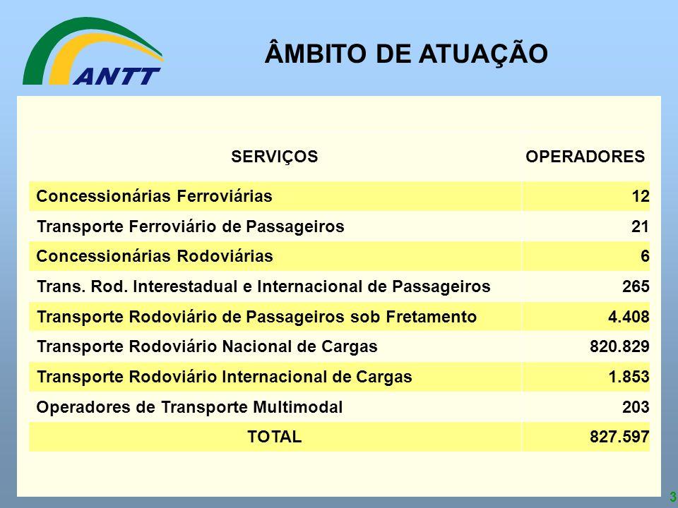 3 ÂMBITO DE ATUAÇÃO 827.597TOTAL 203Operadores de Transporte Multimodal 1.853Transporte Rodoviário Internacional de Cargas 820.829Transporte Rodoviári