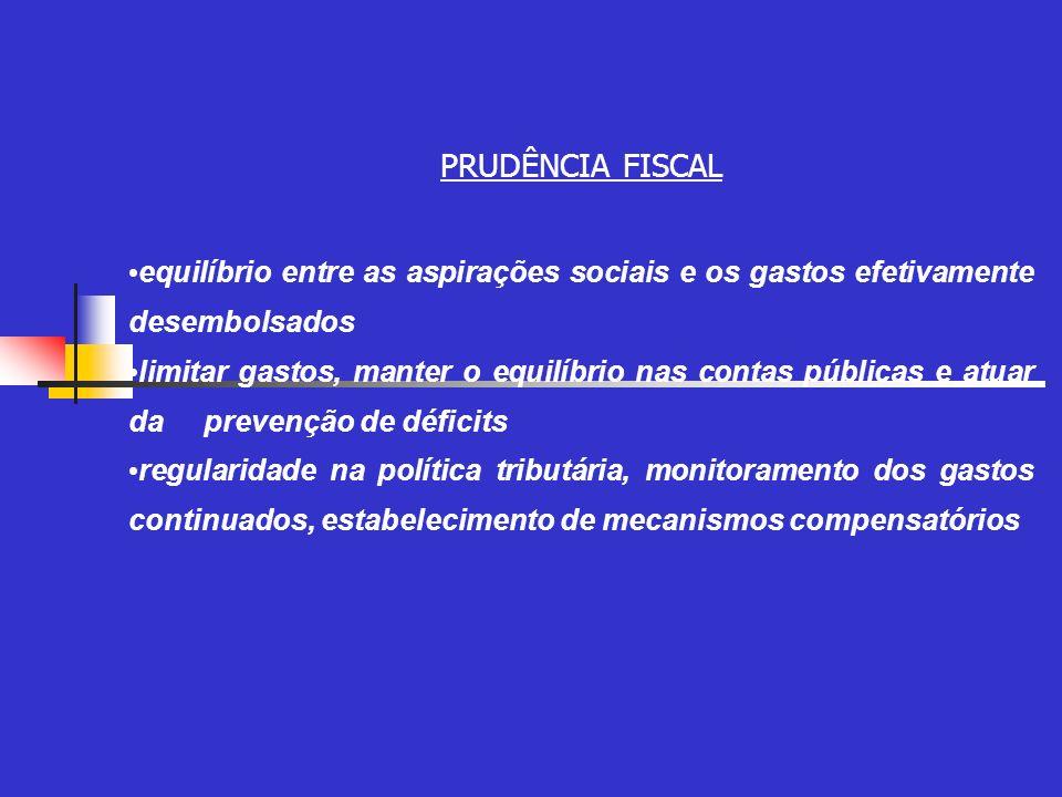 PRUDÊNCIA FISCAL equilíbrio entre as aspirações sociais e os gastos efetivamente desembolsados limitar gastos, manter o equilíbrio nas contas públicas e atuar da prevenção de déficits regularidade na política tributária, monitoramento dos gastos continuados, estabelecimento de mecanismos compensatórios