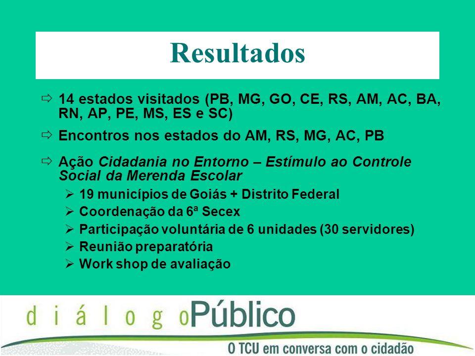 Resultados 14 estados visitados (PB, MG, GO, CE, RS, AM, AC, BA, RN, AP, PE, MS, ES e SC) Encontros nos estados do AM, RS, MG, AC, PB Ação Cidadania no Entorno – Estímulo ao Controle Social da Merenda Escolar 19 municípios de Goiás + Distrito Federal Coordenação da 6ª Secex Participação voluntária de 6 unidades (30 servidores) Reunião preparatória Work shop de avaliação