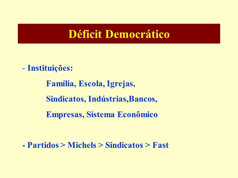 Déficit Democrático - Instituições: Família, Escola, Igrejas, Sindicatos, Indústrias,Bancos, Empresas, Sistema Econômico - Partidos > Michels > Sindic
