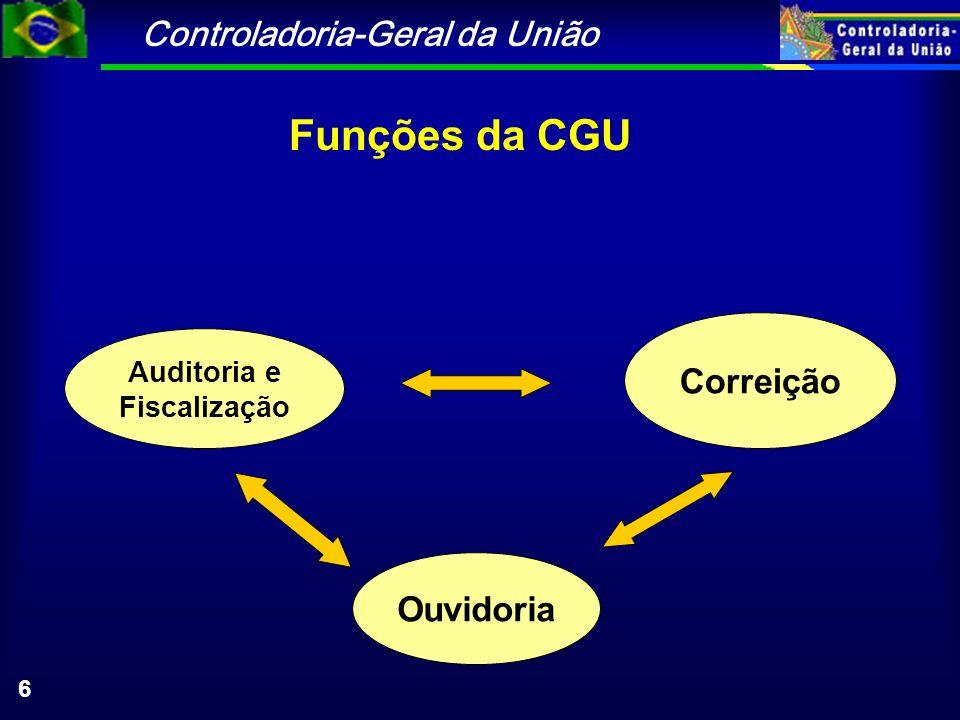Controladoria-Geral da União 6 Correição Auditoria e Fiscalização Ouvidoria Funções da CGU
