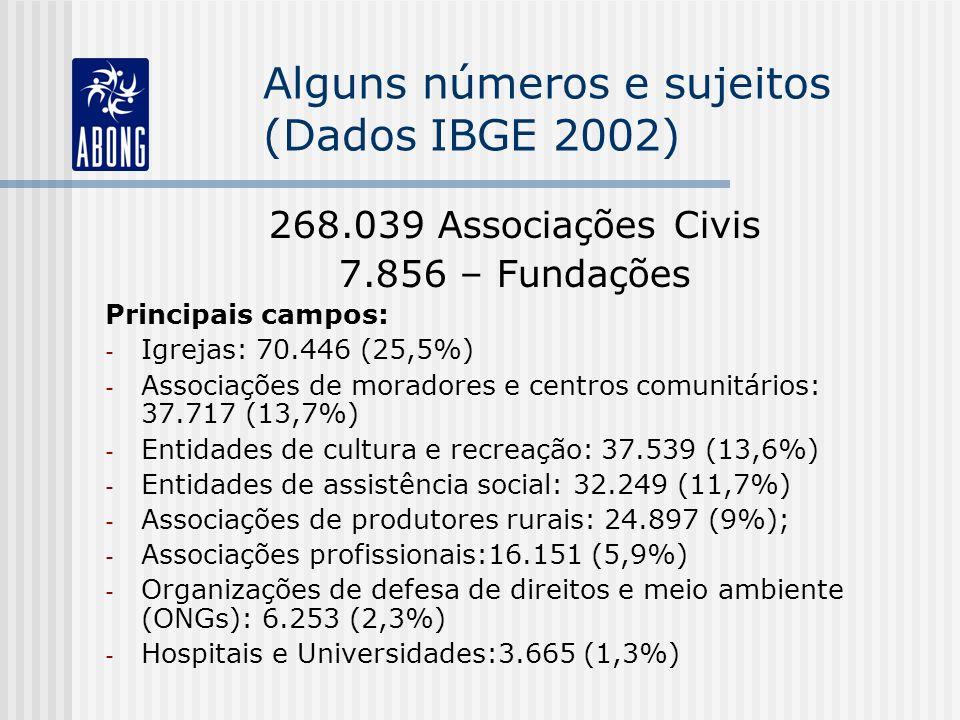 Alguns números e sujeitos (Dados IBGE 2002) 268.039 Associações Civis 7.856 – Fundações Principais campos: - Igrejas: 70.446 (25,5%) - Associações de moradores e centros comunitários: 37.717 (13,7%) - Entidades de cultura e recreação: 37.539 (13,6%) - Entidades de assistência social: 32.249 (11,7%) - Associações de produtores rurais: 24.897 (9%); - Associações profissionais:16.151 (5,9%) - Organizações de defesa de direitos e meio ambiente (ONGs): 6.253 (2,3%) - Hospitais e Universidades:3.665 (1,3%)