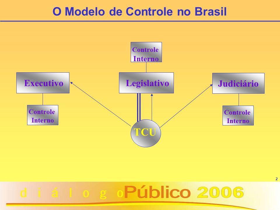 3 Federal (recursos públicos federais) Congresso Nacional: controle externo político TCU: controle externo técnico-operacional.