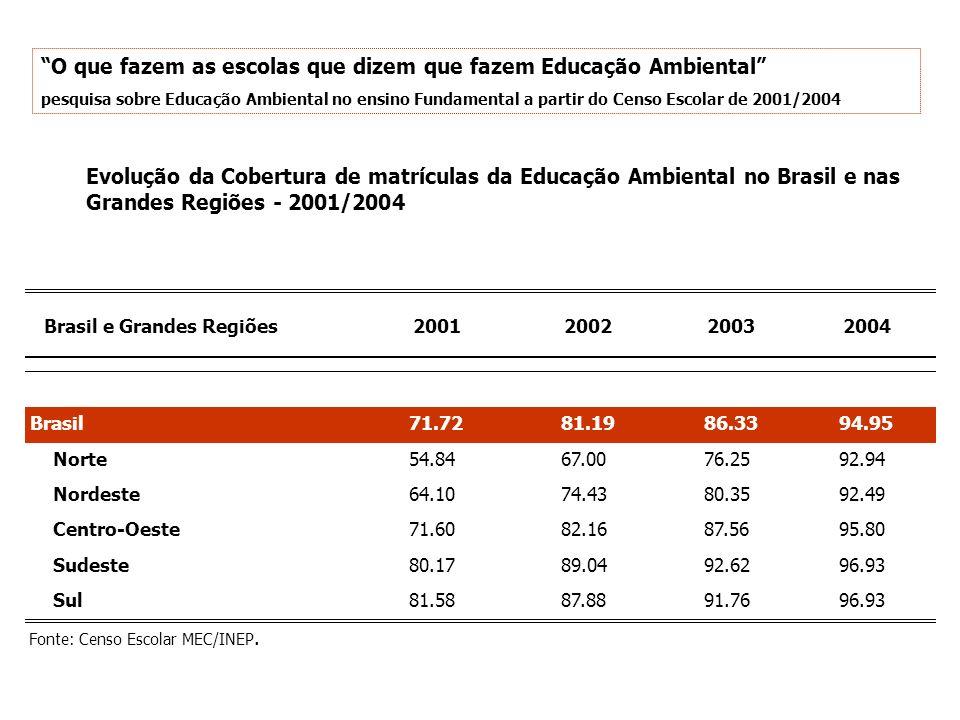 Evolução da Cobertura de matrículas da Educação Ambiental no Brasil e nas Grandes Regiões - 2001/2004 2001200220032004 Brasil71.7281.1986.3394.95 Norte54.8467.0076.2592.94 Nordeste64.1074.4380.3592.49 Centro-Oeste71.6082.1687.5695.80 Sudeste80.1789.0492.6296.93 Sul81.5887.8891.7696.93 Fonte: Censo Escolar MEC/INEP.