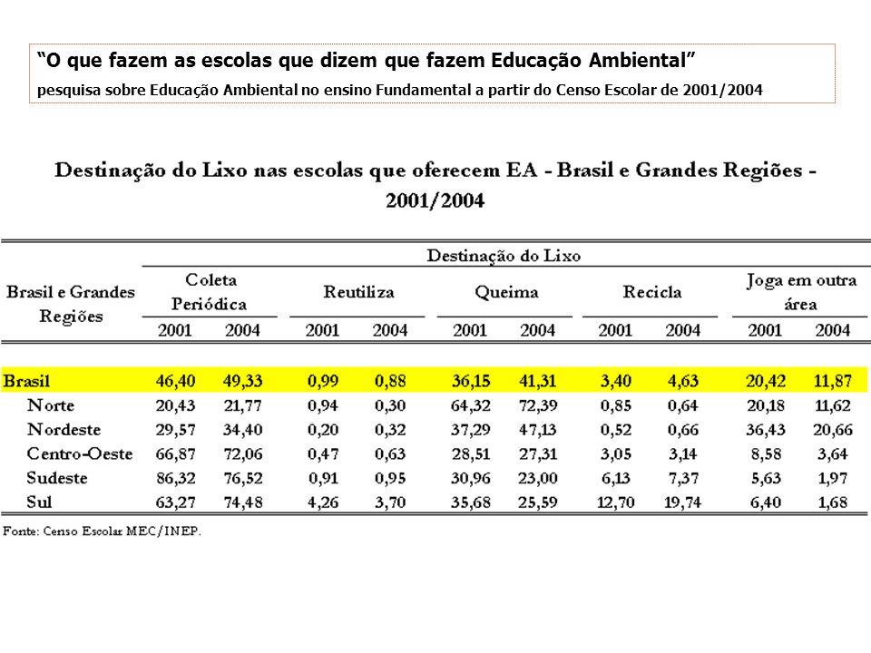 O que fazem as escolas que dizem que fazem Educação Ambiental pesquisa sobre Educação Ambiental no ensino Fundamental a partir do Censo Escolar de 2001/2004