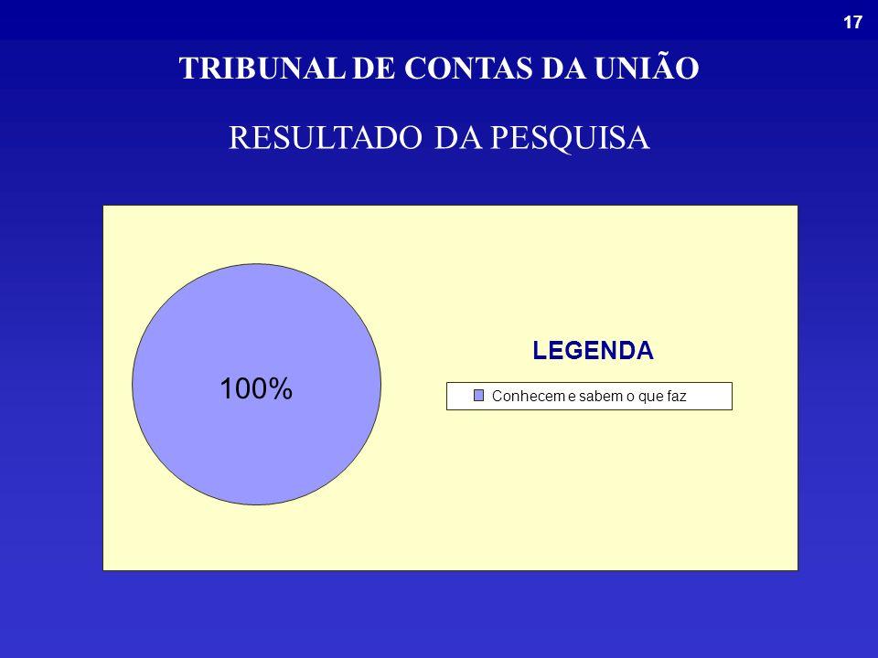 17 RESULTADO DA PESQUISA 100% Conhecem e sabem o que faz LEGENDA TRIBUNAL DE CONTAS DA UNIÃO