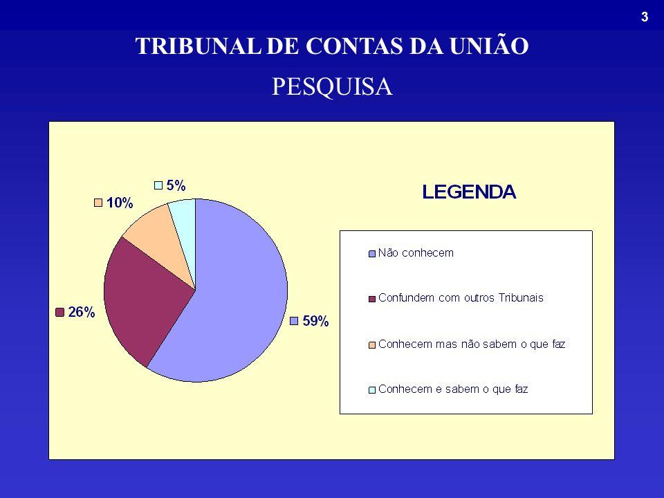 3 PESQUISA TRIBUNAL DE CONTAS DA UNIÃO