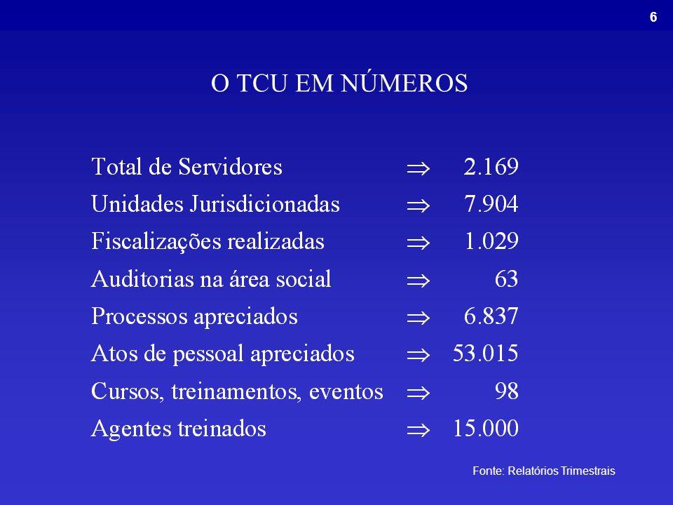 6 O TCU EM NÚMEROS Fonte: Relatórios Trimestrais