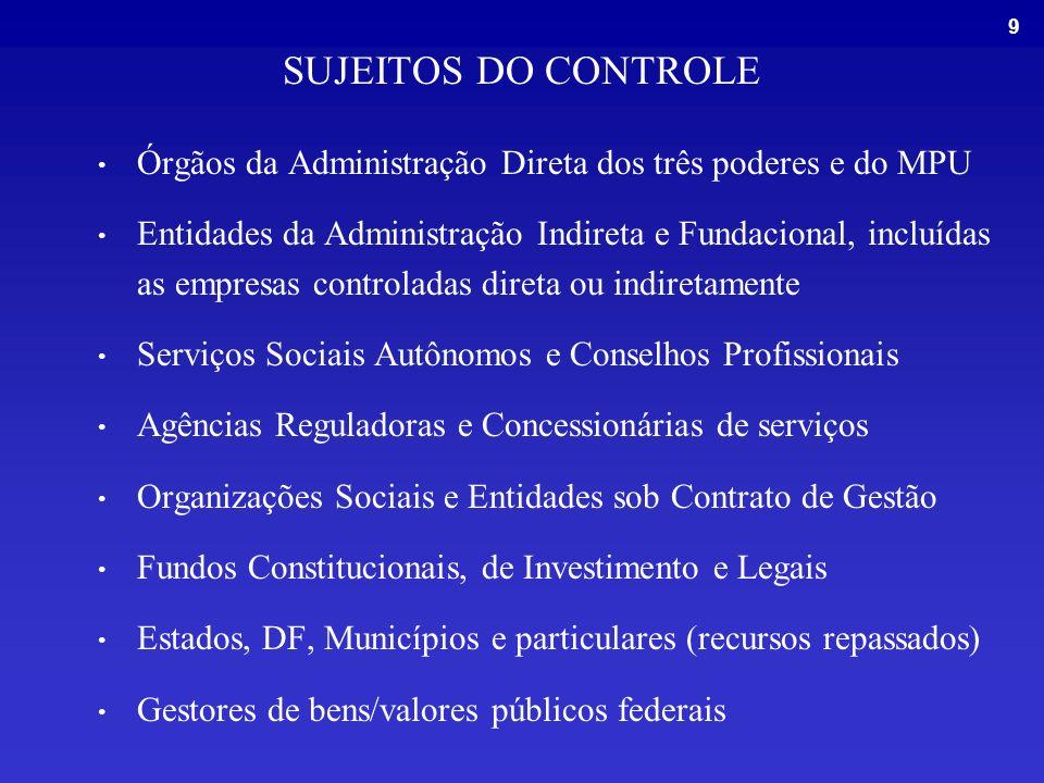 9 SUJEITOS DO CONTROLE Órgãos da Administração Direta dos três poderes e do MPU Entidades da Administração Indireta e Fundacional, incluídas as empresas controladas direta ou indiretamente Serviços Sociais Autônomos e Conselhos Profissionais Agências Reguladoras e Concessionárias de serviços Organizações Sociais e Entidades sob Contrato de Gestão Fundos Constitucionais, de Investimento e Legais Estados, DF, Municípios e particulares (recursos repassados) Gestores de bens/valores públicos federais