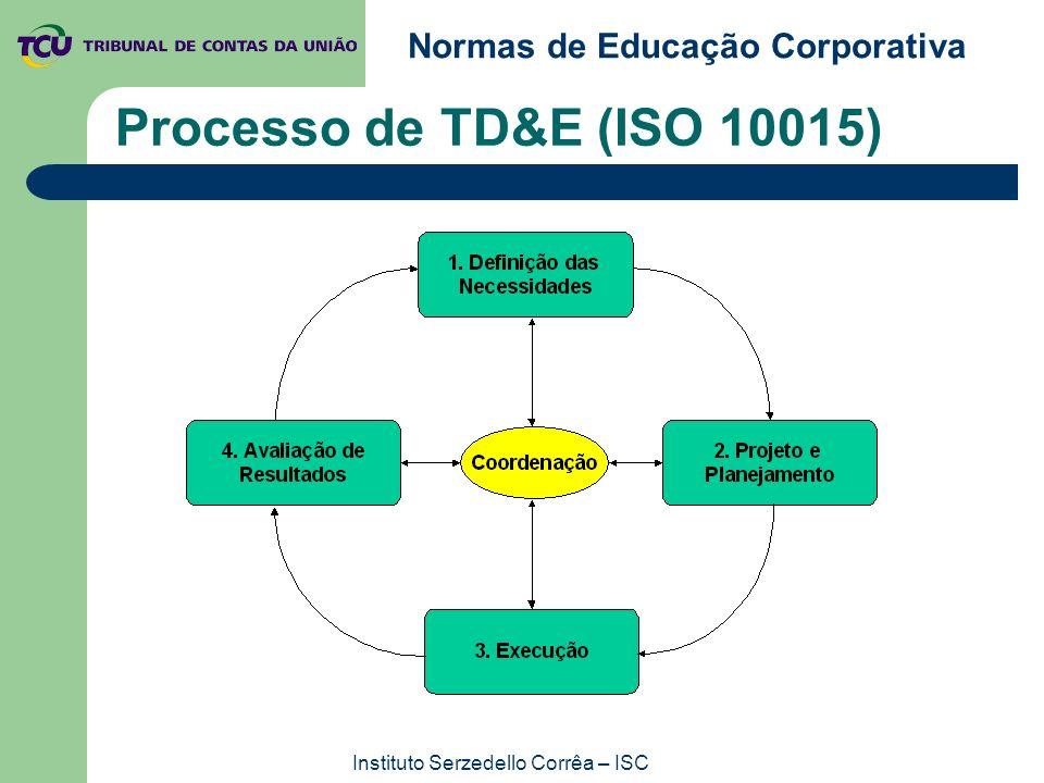 Normas de Educação Corporativa Instituto Serzedello Corrêa – ISC Processo de TD&E (ISO 10015)