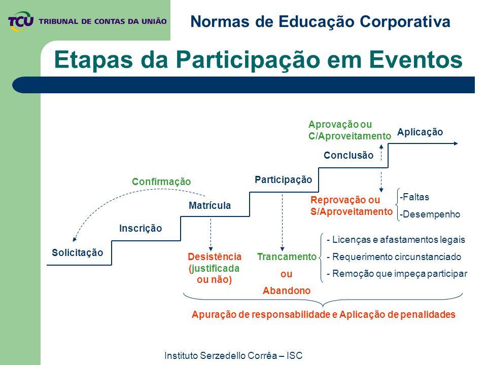Normas de Educação Corporativa Instituto Serzedello Corrêa – ISC Etapas da Participação em Eventos Solicitação Inscrição Matrícula Participação Conclu