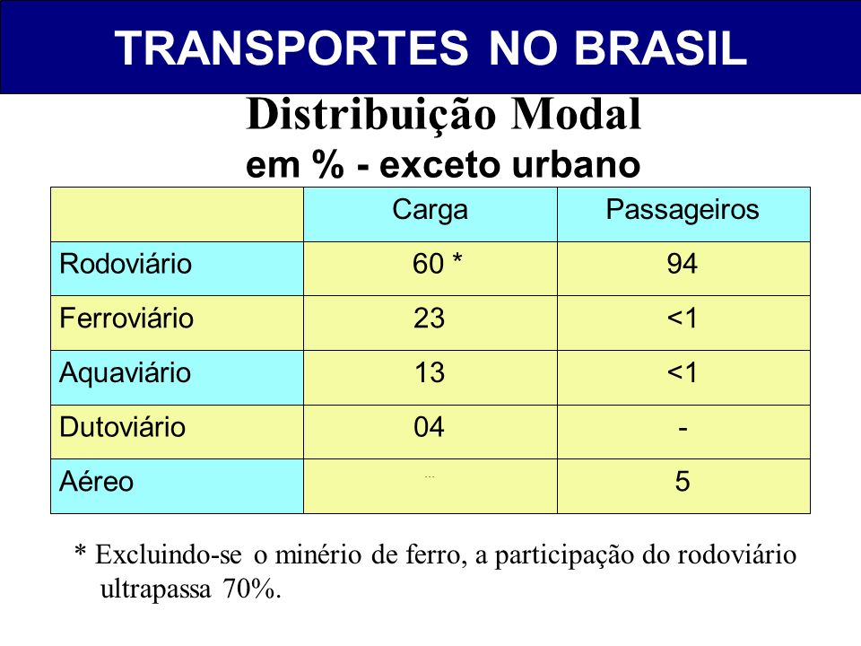 TRANSPORTES NO BRASIL Fonte: BEA. Distribuição Modal em % - exceto urbano 5... Aéreo -04Dutoviário <113Aquaviário <123Ferroviário 94 60 *Rodoviário Pa