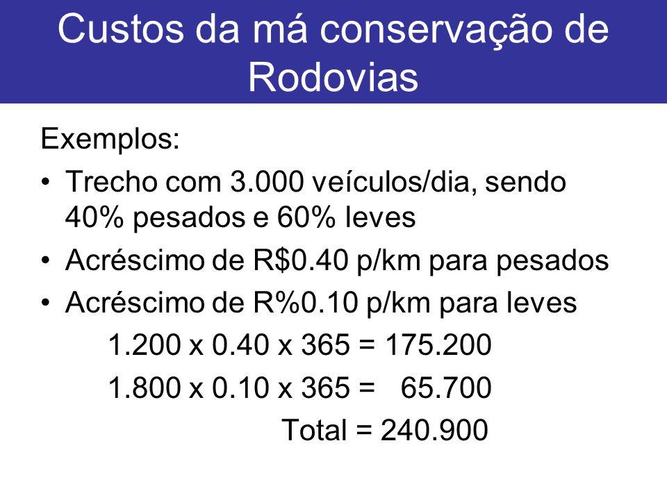 Custos da má conservação de Rodovias Exemplos: Trecho com 3.000 veículos/dia, sendo 40% pesados e 60% leves Acréscimo de R$0.40 p/km para pesados Acré