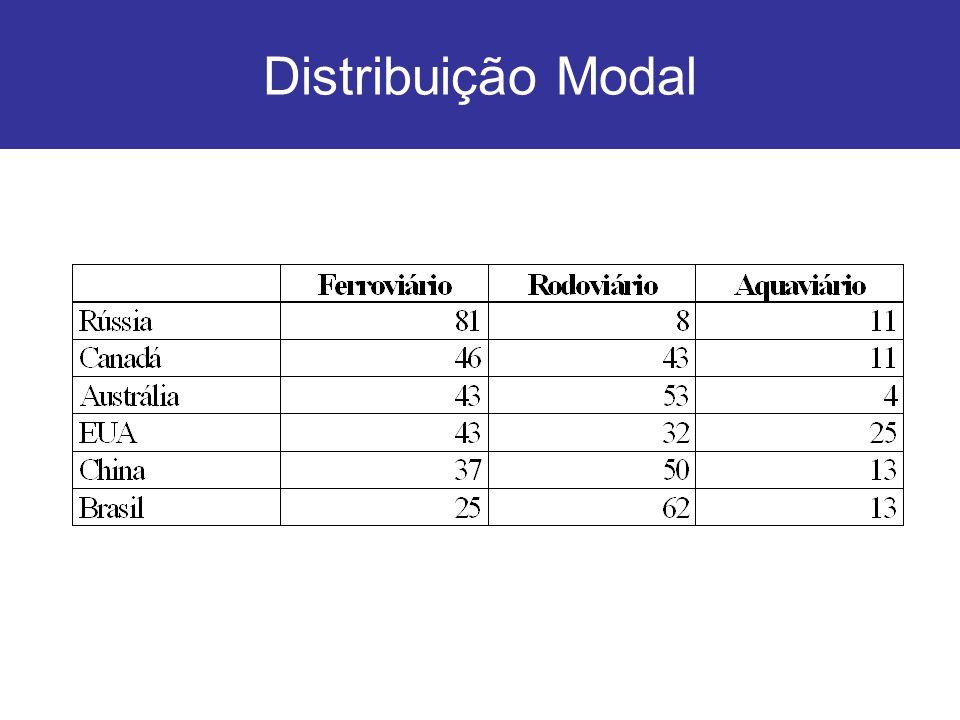 Distribuição Modal