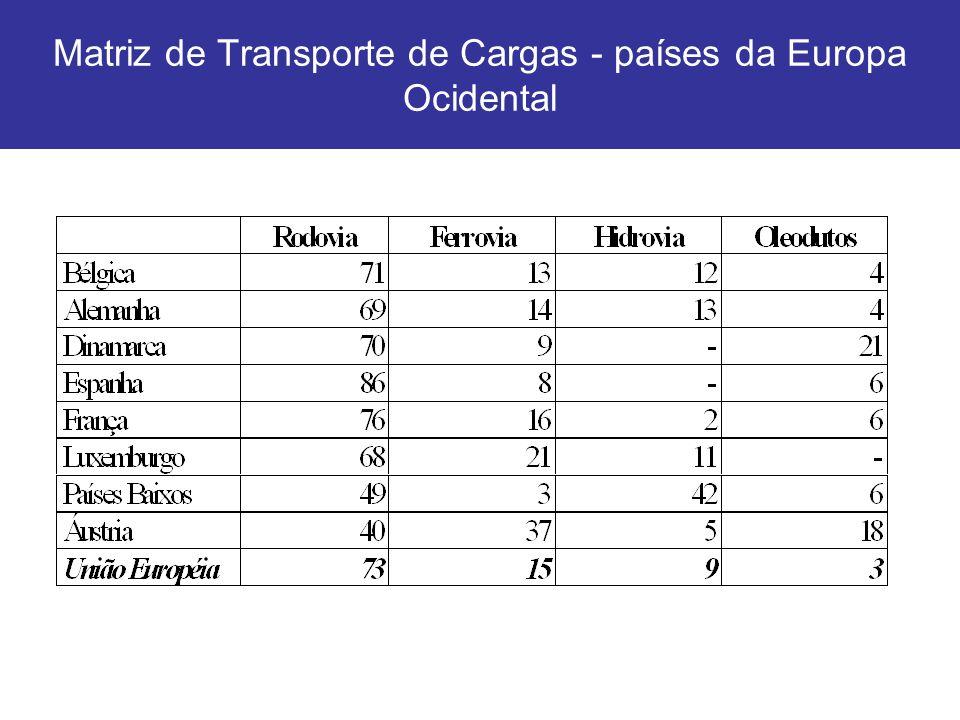 Matriz de Transporte de Cargas - países da Europa Ocidental