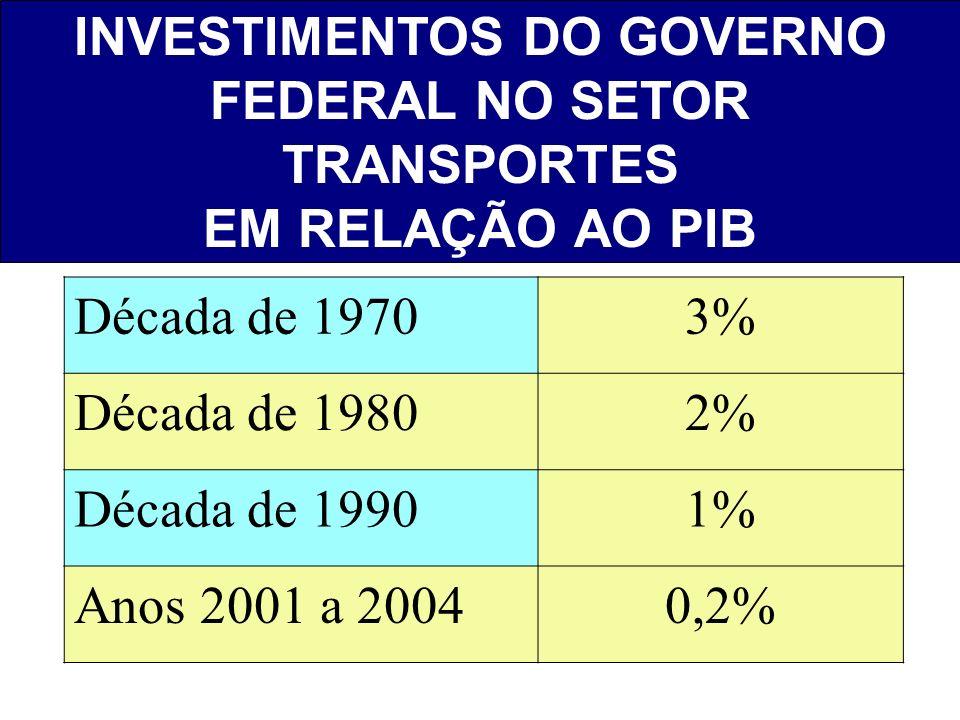 INVESTIMENTOS DO GOVERNO FEDERAL NO SETOR TRANSPORTES EM RELAÇÃO AO PIB Década de 19703% Década de 19802% Década de 19901% Anos 2001 a 20040,2%