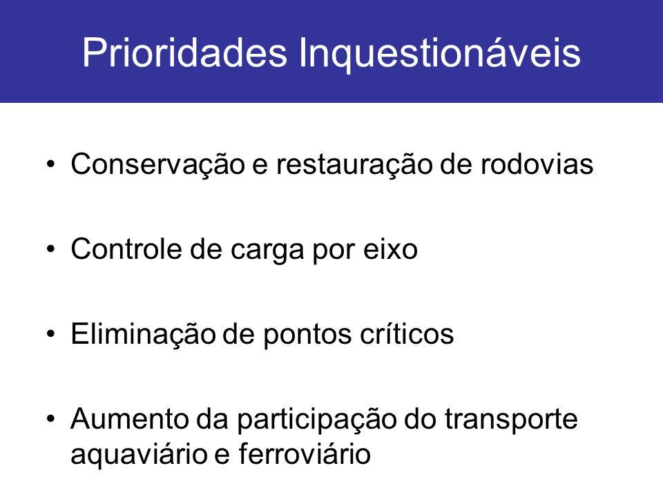Prioridades Inquestionáveis Conservação e restauração de rodovias Controle de carga por eixo Eliminação de pontos críticos Aumento da participação do