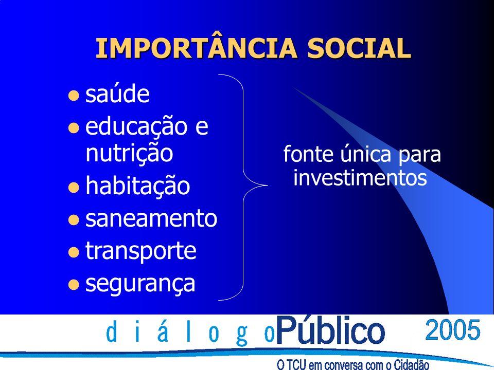 IMPORTÂNCIA SOCIAL saúde educação e nutrição habitação saneamento transporte segurança fonte única para investimentos