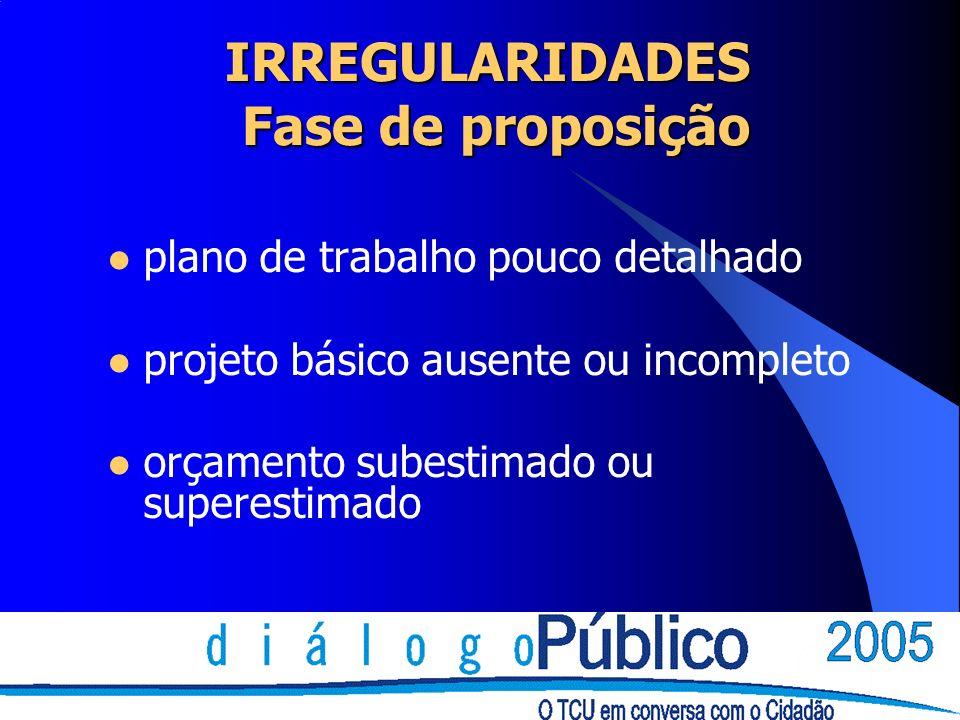 l plano de trabalho pouco detalhado l projeto básico ausente ou incompleto l orçamento subestimado ou superestimado IRREGULARIDADES Fase de proposição