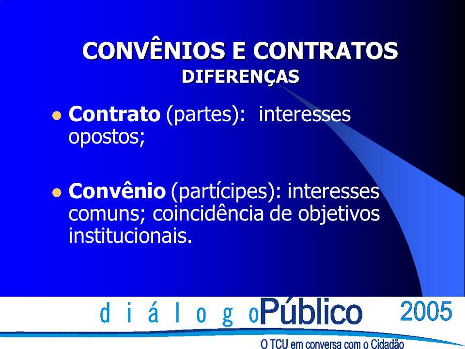 CONCEITOS Concedente - quem repassa e fiscaliza Convenente - quem recebe Termo Aditivo
