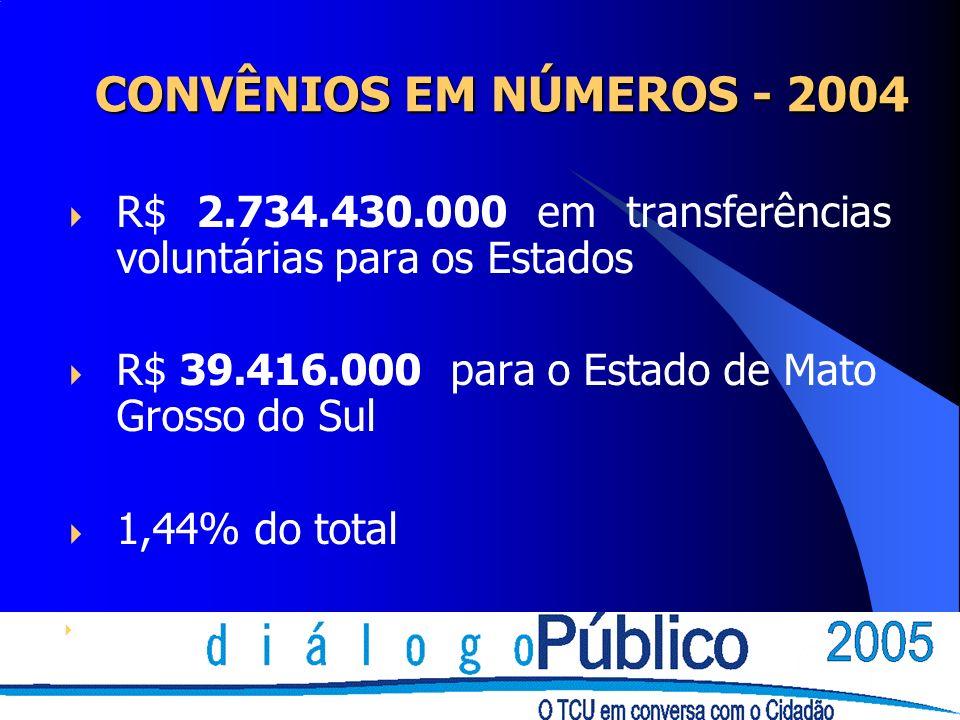 CONVÊNIOS EM NÚMEROS - 2004 CONVÊNIOS EM NÚMEROS - 2004 R$ 2.734.430.000 em transferências voluntárias para os Estados R$ 39.416.000 para o Estado de Mato Grosso do Sul 1,44% do total fonte STN