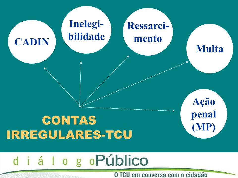 CADIN CONTAS IRREGULARES-TCU Multa Ressarci- mento Inelegi- bilidade Ação penal (MP)